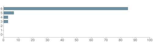 Chart?cht=bhs&chs=500x140&chbh=10&chco=6f92a3&chxt=x,y&chd=t:85,7,3,3,0,0,0&chm=t+85%,333333,0,0,10 t+7%,333333,0,1,10 t+3%,333333,0,2,10 t+3%,333333,0,3,10 t+0%,333333,0,4,10 t+0%,333333,0,5,10 t+0%,333333,0,6,10&chxl=1: other indian hawaiian asian hispanic black white